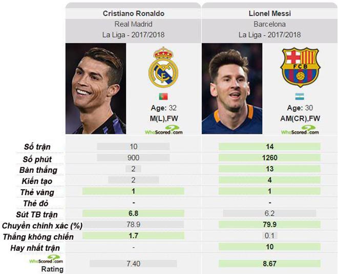So sánh màn trình diễn của Ronaldo và Messi tại La Liga mùa này.