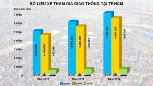 Số liệu xe tham gia giao thông ở TP.HCM - Ảnh: Hữu Khoa, Đồ họa: T.Thiên.