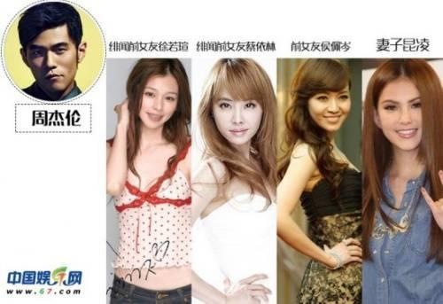 Danh sách người tình nổi tiếng của Châu Kiệt Luân.