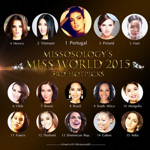 Ngày 16/11, Trang uy tín về các cuộc thi sắc đẹp thế giới - Missosology - công bố 15 gương mặt nổi bật nhất trước thềm Hoa hậu thế giới năm nay. Theo đó, Lan Khuê xếp thứ hai trong danh sách, chỉ sau Rafaela Pardete của Bồ Đào Nha.