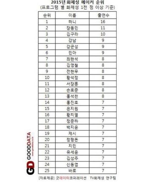 Theo con số thông kê vào tháng 12/2015 của tổ chức Good Data Corp, Hani đã trở thành Người Tạo Tiêu Điểm số 1 năm 2015. Trong số 19 chương trình Hani tham gia, 16 trong số đó đã trở thành đề tài được bàn tán rôm rả.