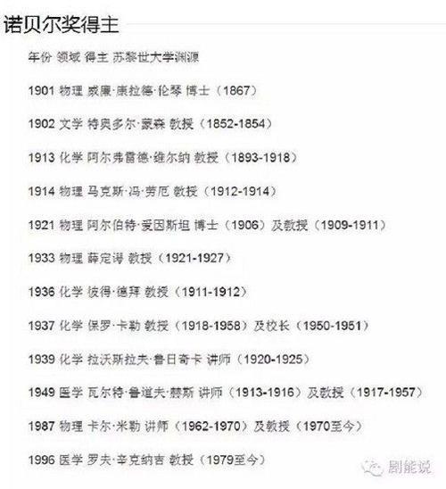 Danh sách 12 người đạt giải Nobel, phần lớn đạt giải Vật lí, Hóa học và Y học.