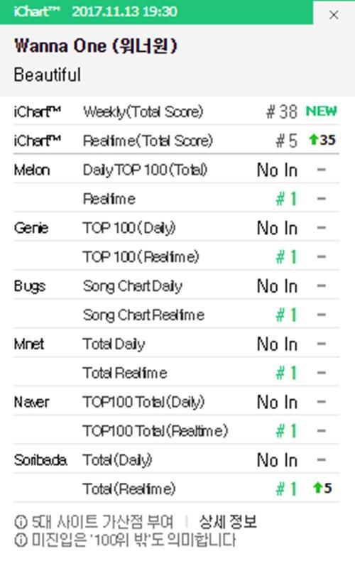 Chỉ sau 1 tiếng comeback, Wanna One đã phá kỷ lục Melon và all-kill mọi BXH - ảnh 2