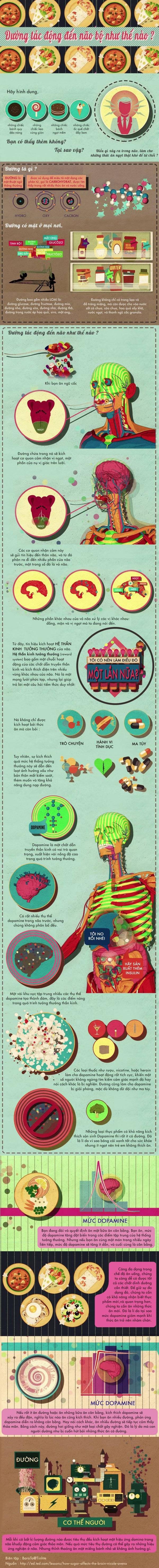 3143294_infographic_sugar