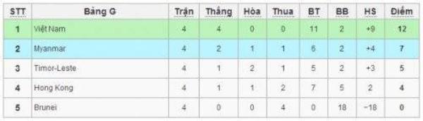 Qua đó kết lúc 4 lượt trận vòng bảng với 12 điểm tuyệt đối cùng một tấm vé đến Bahrain.
