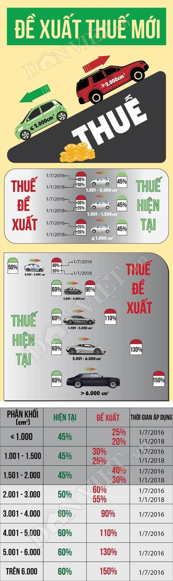 infographic-giam-thue-xe-o-to-mua-xe-nao-re-nhat