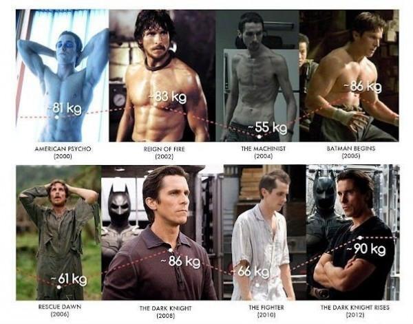 Đồ thị cân nặng của Christian Bale