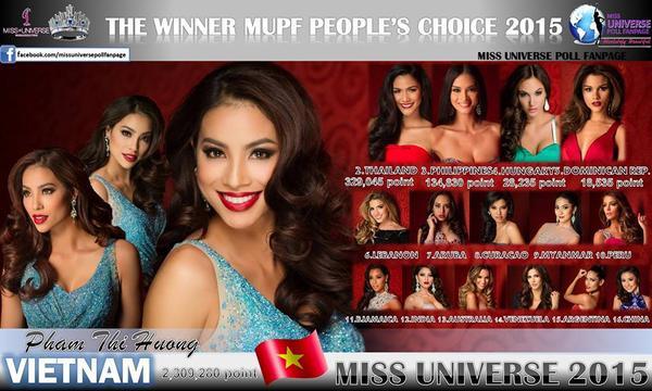 Kết quả bình chọn của khán giả được trang Miss Universe Poll Fanpage tự thống kê và công bố.