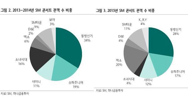 Tỷ lệ khán giả đến xem concert của các nghệ sĩ trực thuộc SM.
