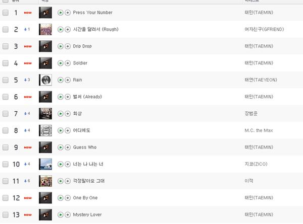 Thứ hạng của Press Your Number trên các BXH nhạc số tại Hàn Quốc sau 1 giờ phát hành.
