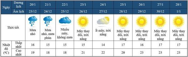 Dự báo thời tiết 'siêu đẹp