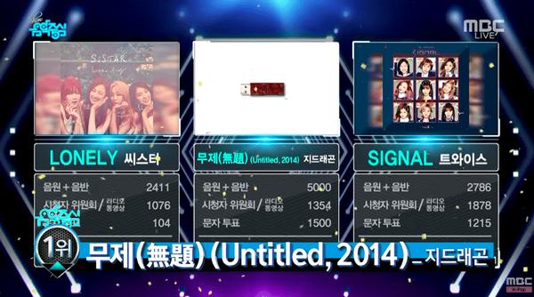 Dù không xuất hiện, G-Dragon vẫn 'ẵm' cúp Music Core 'ngon lành'