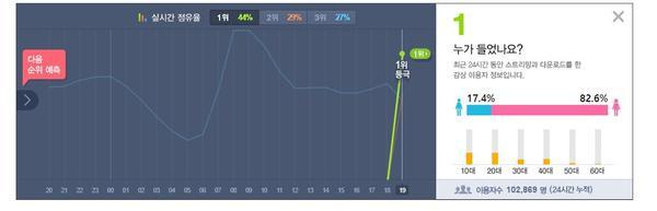 Chỉ sau 1 tiếng comeback, Wanna One đã phá kỷ lục Melon và all-kill mọi BXH - ảnh 1