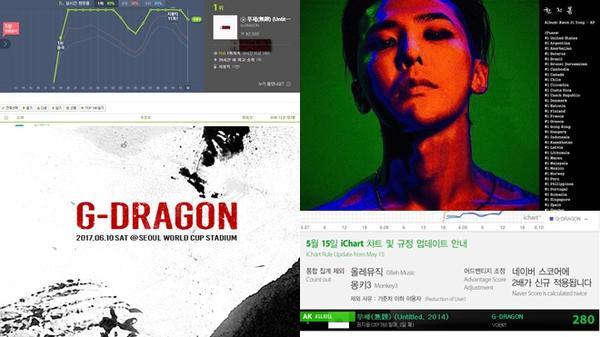 Sau album USB của G-Dragon, Gaon Chart quyết định thay đổi luật vào năm 2018